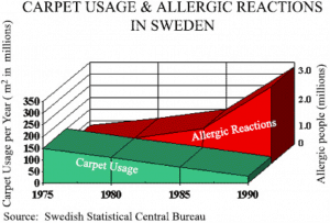 allergy graph